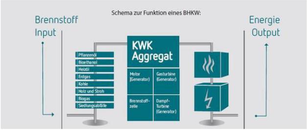 Schema-Funktionweise_BHKW