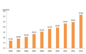 Durchschnittlicher Haushaltsstrompreis in Cent pro kWh (brutto) bei einem Jahresverbrauch von 4000 kWh (Quelle:Verivox)